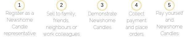Become A Newshome Candles Representative